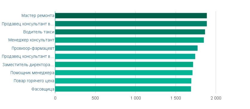 Работа в москве самые последние данные искать