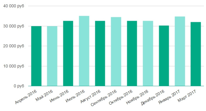 Работа психологом в зеленограде свежие вакансии подать бесплатное объявление 333 board login html