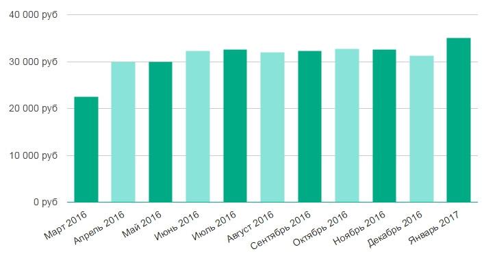 Будут индексировать пенсии военным пенсионерам в 2016 году