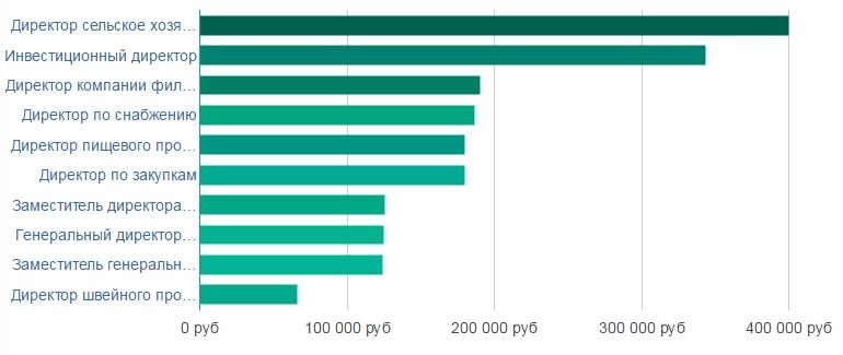 Средняя зарплата директора микропредприятия в москве